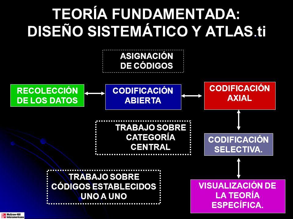. TEORÍA FUNDAMENTADA: DISEÑO SISTEMÁTICO Y ATLAS.ti RECOLECCIÓN DE LOS DATOS CODIFICACIÓN ABIERTA CODIFICACIÓN AXIAL VISUALIZACIÓN DE LA TEORÍA ESPEC