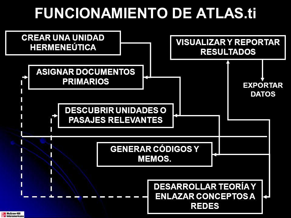 FUNCIONAMIENTO DE ATLAS.ti CREAR UNA UNIDAD HERMENEÚTICA ASIGNAR DOCUMENTOS PRIMARIOS DESCUBRIR UNIDADES O PASAJES RELEVANTES DESARROLLAR TEORÍA Y ENL
