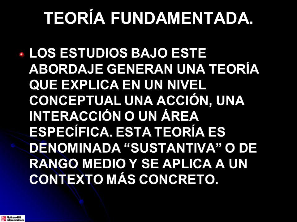 TEORÍA FUNDAMENTADA. LOS ESTUDIOS BAJO ESTE ABORDAJE GENERAN UNA TEORÍA QUE EXPLICA EN UN NIVEL CONCEPTUAL UNA ACCIÓN, UNA INTERACCIÓN O UN ÁREA ESPEC