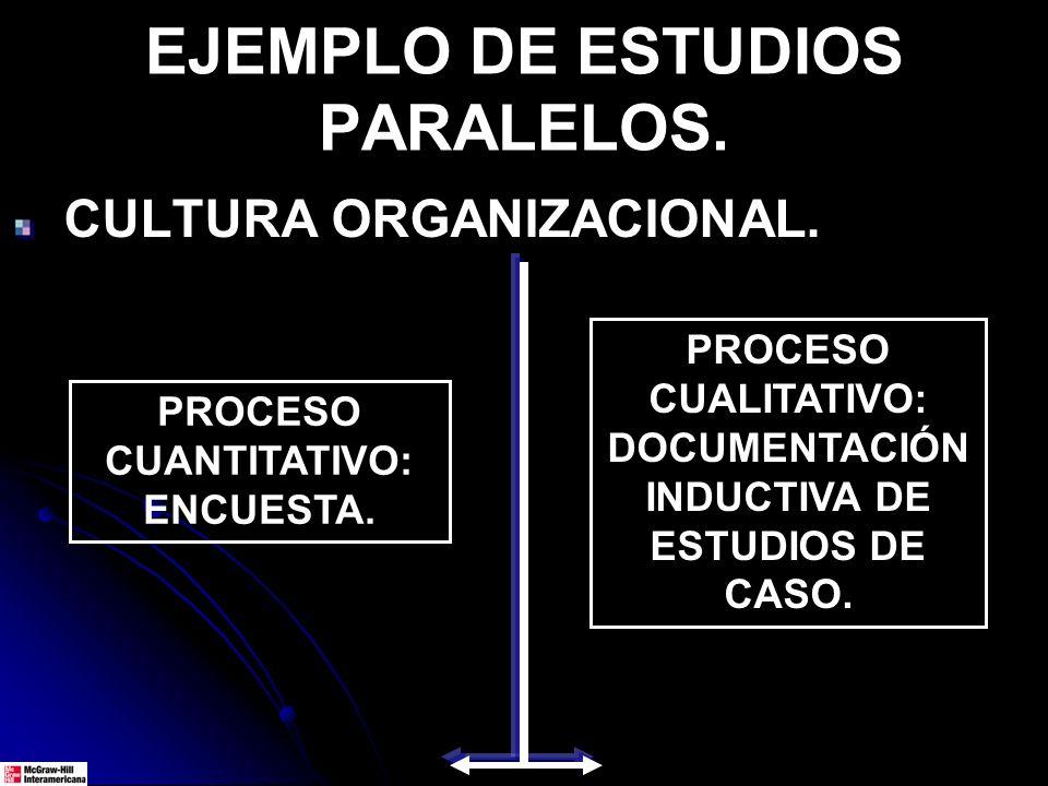 SE CONDUCEN DOS ESTUDIOS SIMULTÁNEOS, UNO CUANTITATIVO Y OTRO CUALITATIVO, CON DOS GRUPOS DE INVESTIGADORES DIFERENTES. AL FINAL SE GENERA UN REPORTE
