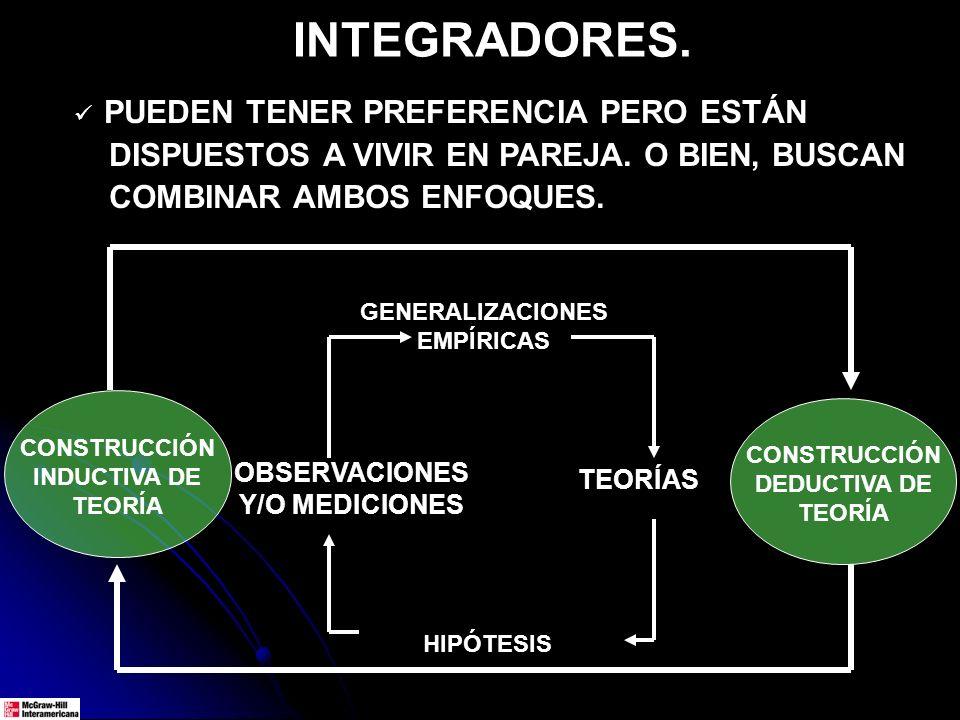 CONSTRUCCIÓN INDUCTIVA DE TEORÍA TEORÍAS HIPÓTESIS GENERALIZACIONES EMPÍRICAS OBSERVACIONES Y/O MEDICIONES CONSTRUCCIÓN DEDUCTIVA DE TEORÍA INTEGRADORES.