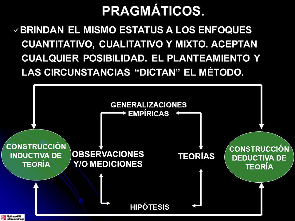 CONSTRUCCIÓN INDUCTIVA DE TEORÍA TEORÍAS HIPÓTESIS GENERALIZACIONES EMPÍRICAS OBSERVACIONES Y/O MEDICIONES CONSTRUCCIÓN DEDUCTIVA DE TEORÍA PRAGMÁTICOS.