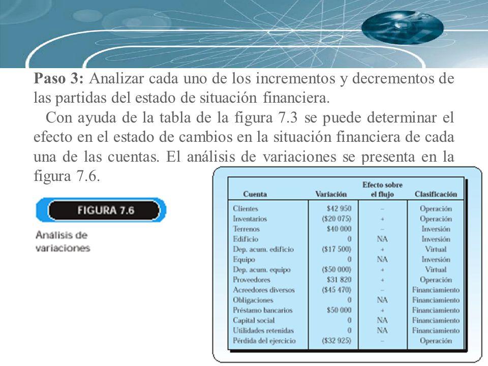 Paso 3: Analizar cada uno de los incrementos y decrementos de las partidas del estado de situación financiera. Con ayuda de la tabla de la figura 7.3