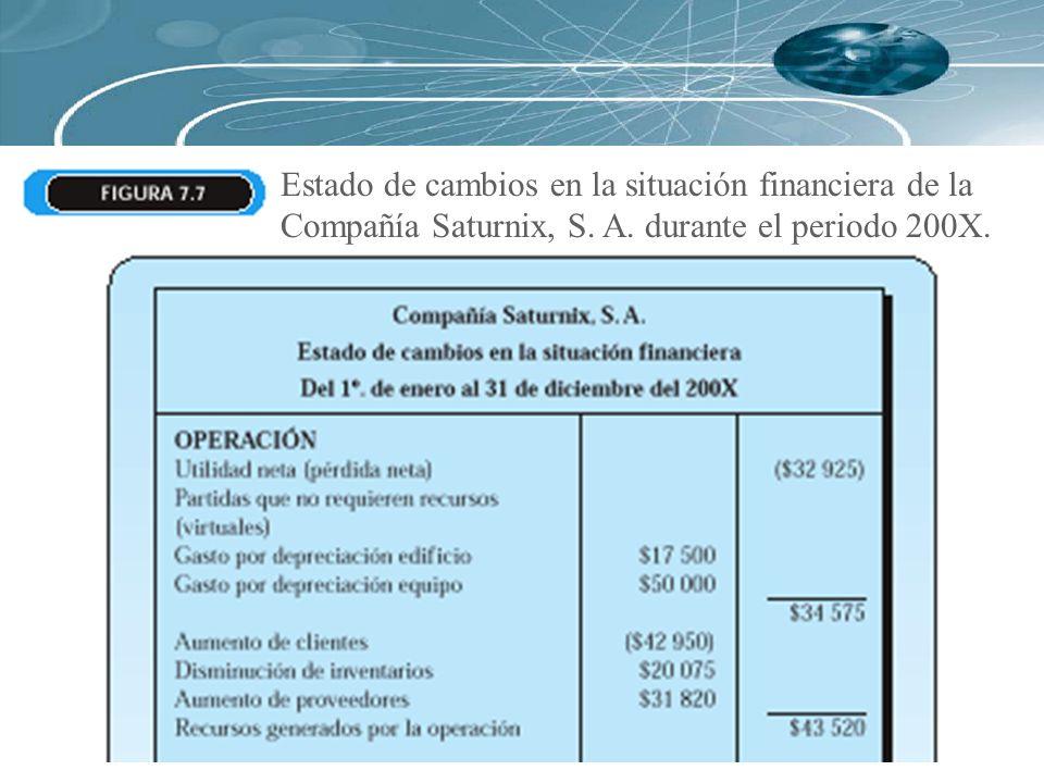Estado de cambios en la situación financiera de la Compañía Saturnix, S. A. durante el periodo 200X.