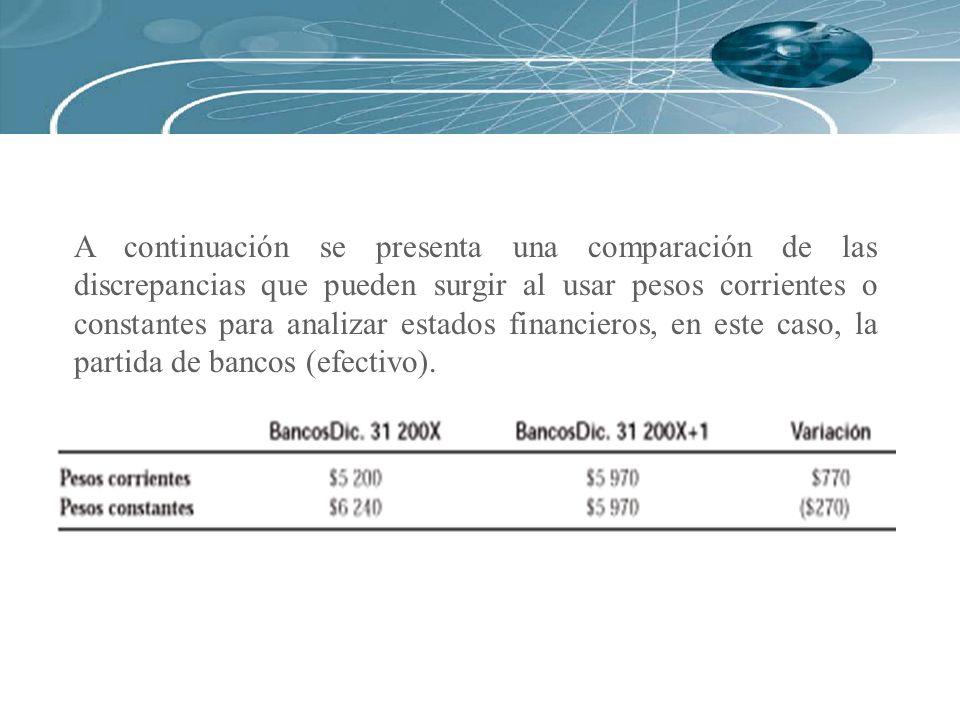 A continuación se presenta una comparación de las discrepancias que pueden surgir al usar pesos corrientes o constantes para analizar estados financie