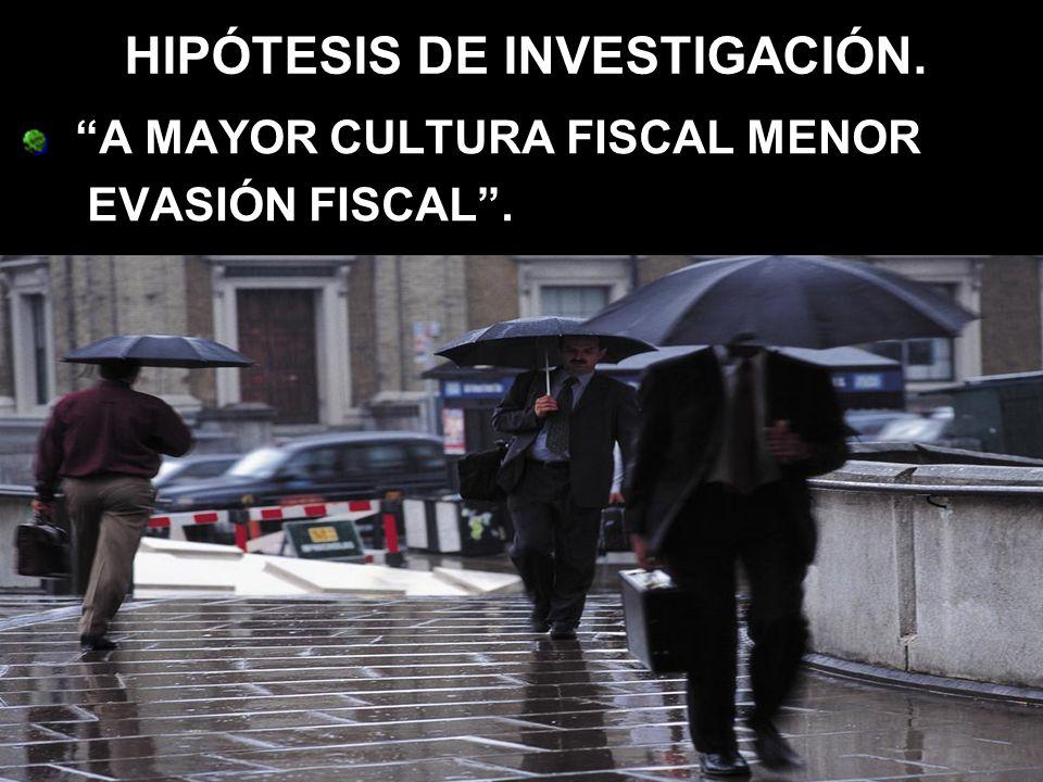 HIPÓTESIS DE INVESTIGACIÓN. A MAYOR CULTURA FISCAL MENOR EVASIÓN FISCAL.
