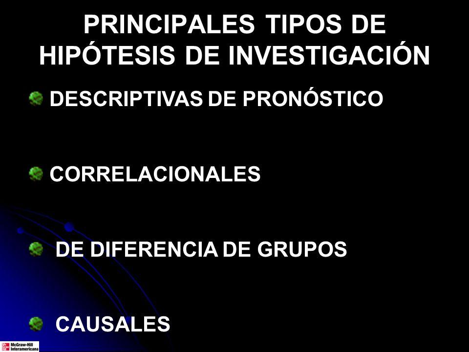 PRINCIPALES TIPOS DE HIPÓTESIS DE INVESTIGACIÓN DESCRIPTIVAS DE PRONÓSTICO CORRELACIONALES DE DIFERENCIA DE GRUPOS CAUSALES