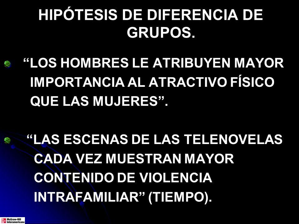 HIPÓTESIS DE DIFERENCIA DE GRUPOS. LOS HOMBRES LE ATRIBUYEN MAYOR IMPORTANCIA AL ATRACTIVO FÍSICO QUE LAS MUJERES. LAS ESCENAS DE LAS TELENOVELAS CADA