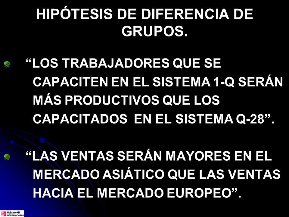 HIPÓTESIS DE DIFERENCIA DE GRUPOS. LOS TRABAJADORES QUE SE CAPACITEN EN EL SISTEMA 1-Q SERÁN MÁS PRODUCTIVOS QUE LOS CAPACITADOS EN EL SISTEMA Q-28. L