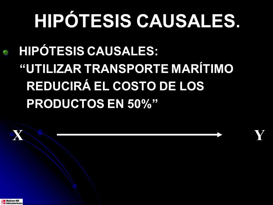 HIPÓTESIS CAUSALES. HIPÓTESIS CAUSALES: UTILIZAR TRANSPORTE MARÍTIMO REDUCIRÁ EL COSTO DE LOS PRODUCTOS EN 50% X Y