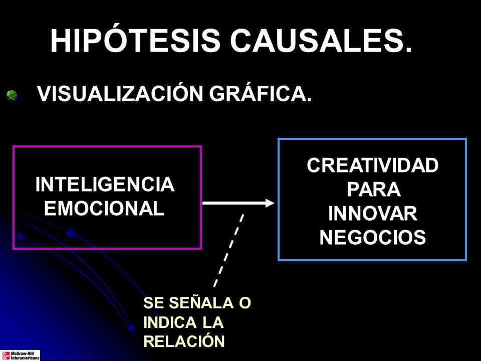 HIPÓTESIS CAUSALES. VISUALIZACIÓN GRÁFICA. SE SEÑALA O INDICA LA RELACIÓN INTELIGENCIA EMOCIONAL CREATIVIDAD PARA INNOVAR NEGOCIOS