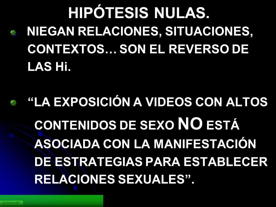 HIPÓTESIS NULAS. NIEGAN RELACIONES, SITUACIONES, CONTEXTOS… SON EL REVERSO DE LAS Hi. LA EXPOSICIÓN A VIDEOS CON ALTOS CONTENIDOS DE SEXO NO ESTÁ ASOC