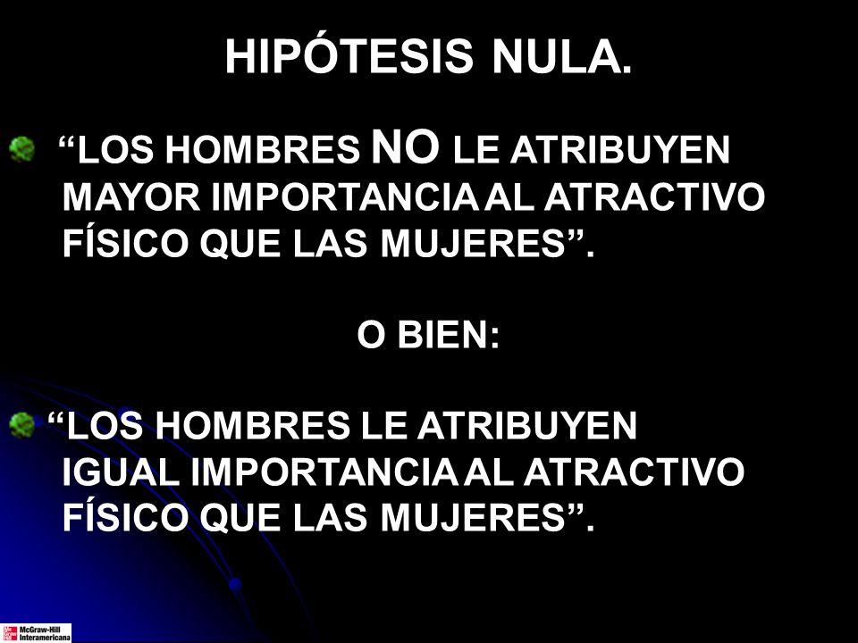 HIPÓTESIS NULA. LOS HOMBRES NO LE ATRIBUYEN MAYOR IMPORTANCIA AL ATRACTIVO FÍSICO QUE LAS MUJERES. O BIEN: LOS HOMBRES LE ATRIBUYEN IGUAL IMPORTANCIA