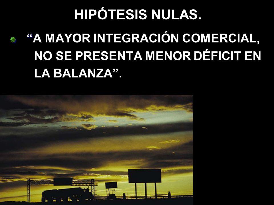 HIPÓTESIS NULAS. A MAYOR INTEGRACIÓN COMERCIAL, NO SE PRESENTA MENOR DÉFICIT EN LA BALANZA.