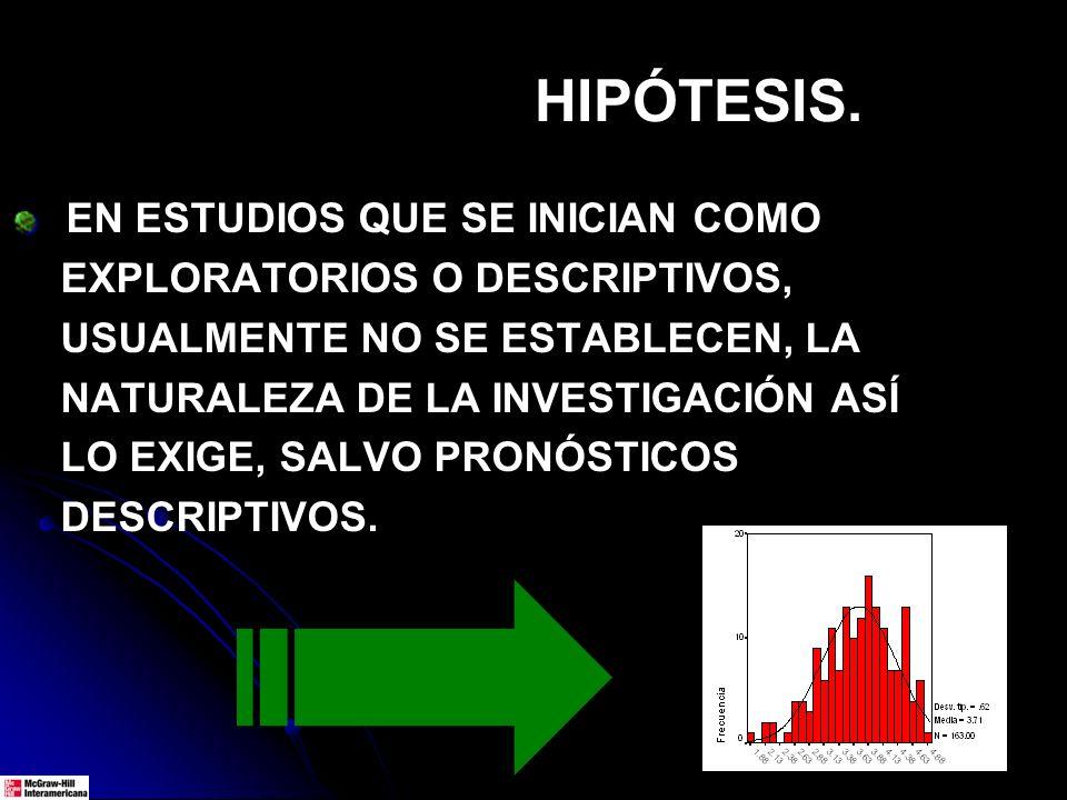 HIPÓTESIS NULAS.NIEGAN RELACIONES, SITUACIONES, CONTEXTOS… SON EL REVERSO DE LAS Hi.