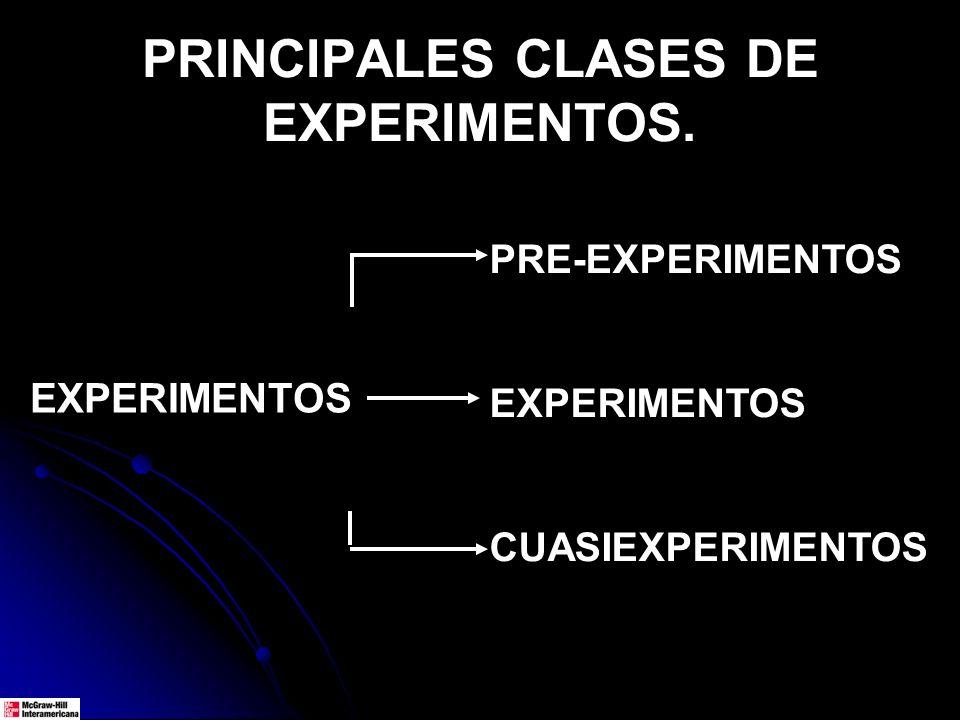 PRINCIPALES CLASES DE EXPERIMENTOS. PRE-EXPERIMENTOS EXPERIMENTOS CUASIEXPERIMENTOS EXPERIMENTOS