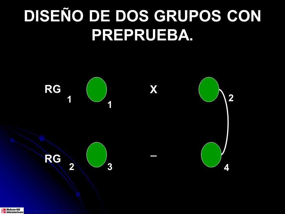 DISEÑO DE DOS GRUPOS CON PREPRUEBA. RG 1 2 1 4 3 2 X _