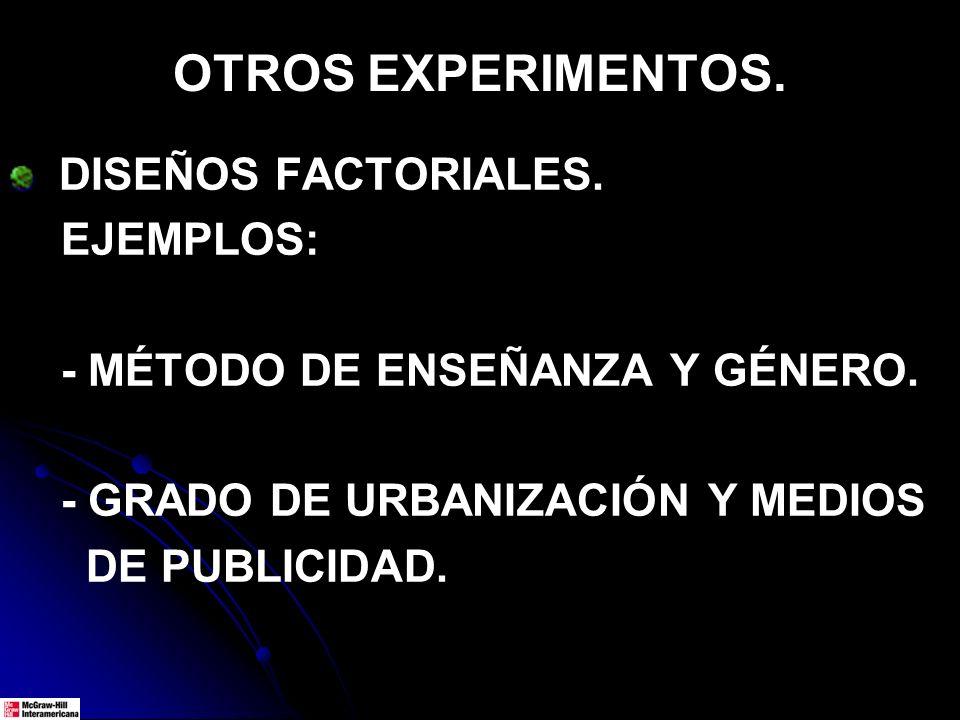 OTROS EXPERIMENTOS. DISEÑOS FACTORIALES. EJEMPLOS: - MÉTODO DE ENSEÑANZA Y GÉNERO. - GRADO DE URBANIZACIÓN Y MEDIOS DE PUBLICIDAD.