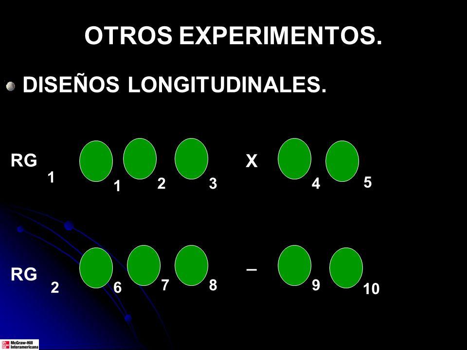 OTROS EXPERIMENTOS. DISEÑOS LONGITUDINALES. RG 1 2 1 10 6 5 X _ 2 7 3 8 4 9