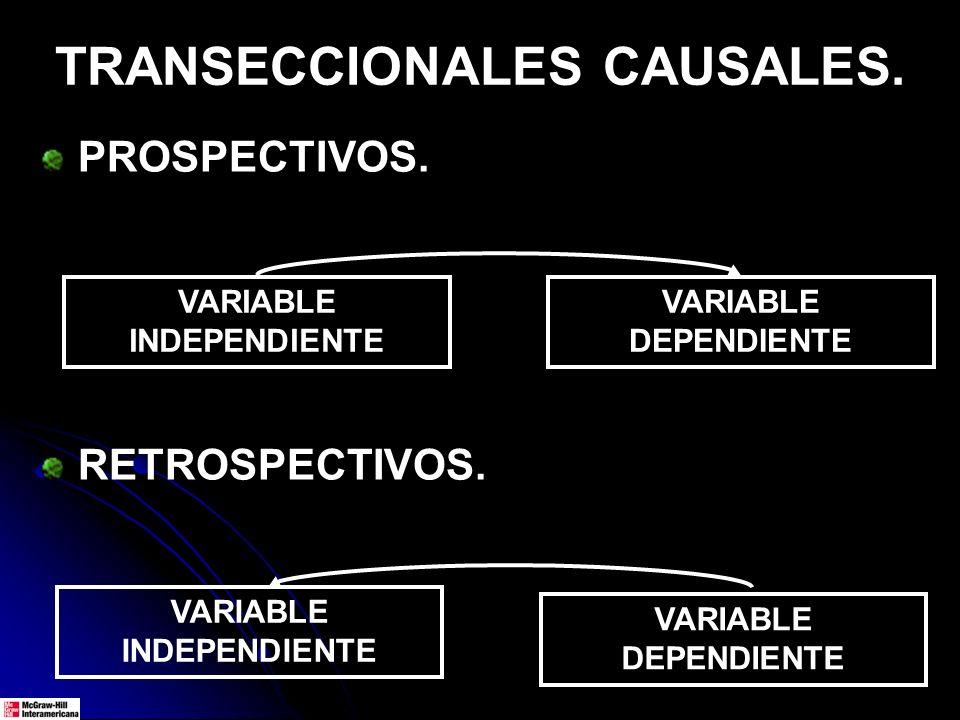 TRANSECCIONALES CAUSALES. PROSPECTIVOS. RETROSPECTIVOS. VARIABLE INDEPENDIENTE VARIABLE DEPENDIENTE VARIABLE INDEPENDIENTE VARIABLE DEPENDIENTE