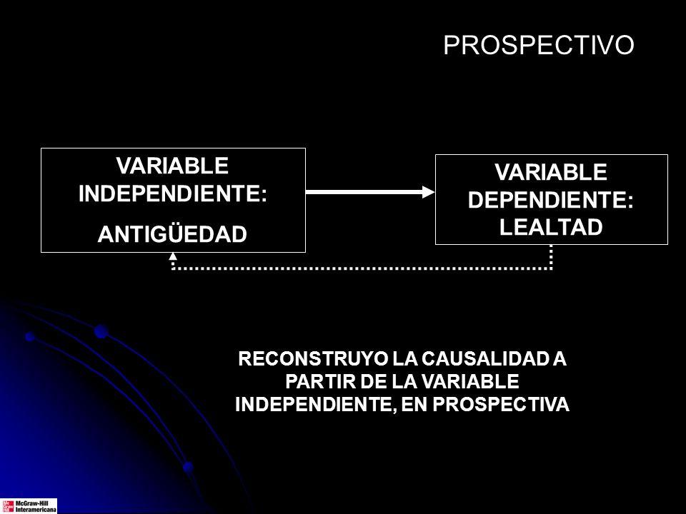 VARIABLE DEPENDIENTE: LEALTAD VARIABLE INDEPENDIENTE: ANTIGÜEDAD RECONSTRUYO LA CAUSALIDAD A PARTIR DE LA VARIABLE INDEPENDIENTE, EN PROSPECTIVA PROSP
