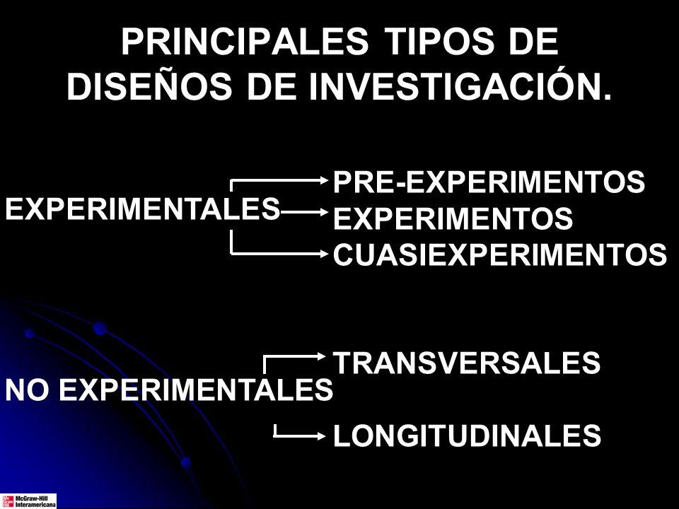 PRINCIPALES TIPOS DE DISEÑOS DE INVESTIGACIÓN. EXPERIMENTALES NO EXPERIMENTALES PRE-EXPERIMENTOS EXPERIMENTOS CUASIEXPERIMENTOS TRANSVERSALES LONGITUD