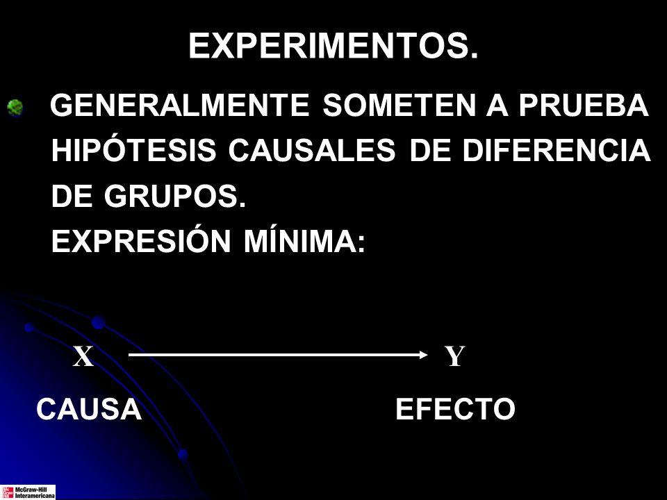 EXPERIMENTOS. GENERALMENTE SOMETEN A PRUEBA HIPÓTESIS CAUSALES DE DIFERENCIA DE GRUPOS. EXPRESIÓN MÍNIMA: Χ Υ CAUSA EFECTO