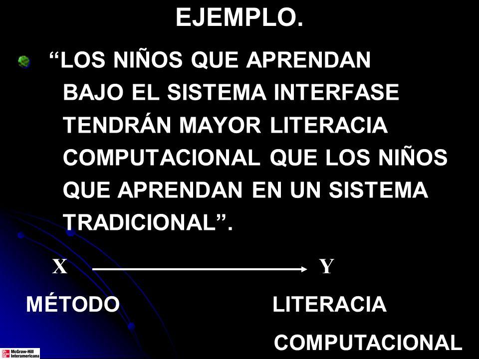 EJEMPLO. LOS NIÑOS QUE APRENDAN BAJO EL SISTEMA INTERFASE TENDRÁN MAYOR LITERACIA COMPUTACIONAL QUE LOS NIÑOS QUE APRENDAN EN UN SISTEMA TRADICIONAL.