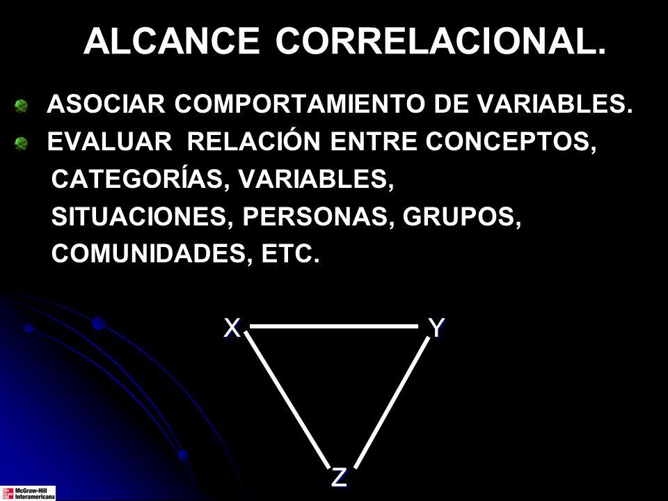 ALCANCE CORRELACIONAL. ASOCIAR COMPORTAMIENTO DE VARIABLES. EVALUAR RELACIÓN ENTRE CONCEPTOS, CATEGORÍAS, VARIABLES, SITUACIONES, PERSONAS, GRUPOS, CO