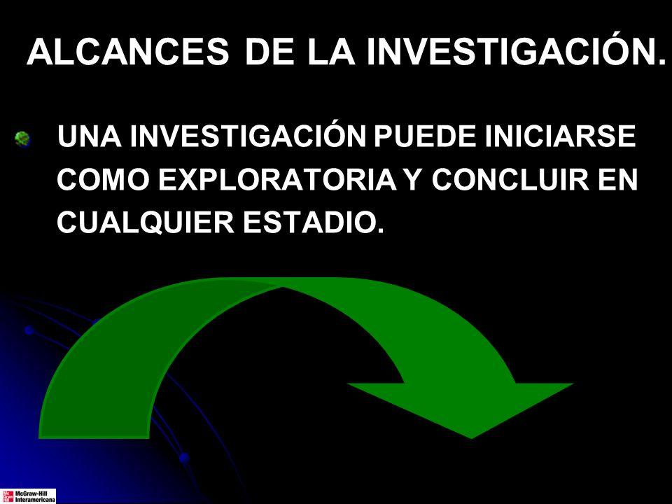 ALCANCES DE LA INVESTIGACIÓN. UNA INVESTIGACIÓN PUEDE INICIARSE COMO EXPLORATORIA Y CONCLUIR EN CUALQUIER ESTADIO.