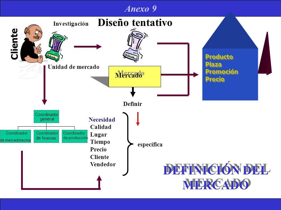 DEFINICIÓN DEL MERCADO Coordinador de mercadotecnia Coordinador de finanzas Coordinador de producción Coordinador general Producto Plaza Promoción Pre
