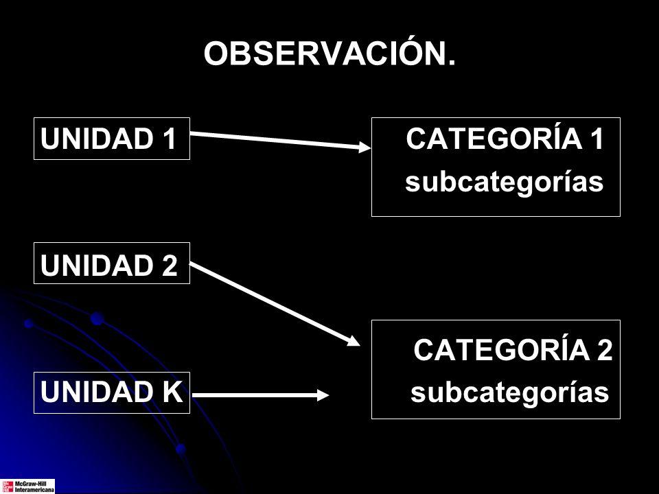 OBSERVACIÓN. UNIDAD 1 CATEGORÍA 1 subcategorías UNIDAD 2 CATEGORÍA 2 UNIDAD K subcategorías