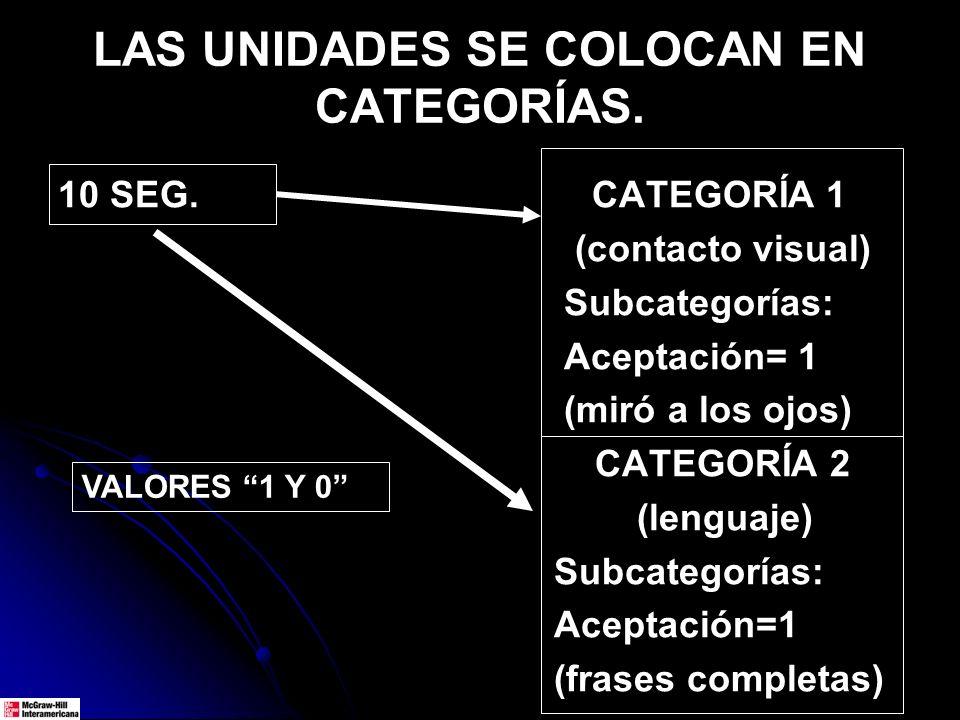 LAS UNIDADES SE COLOCAN EN CATEGORÍAS. 10 SEG. CATEGORÍA 1 (contacto visual) Subcategorías: Aceptación= 1 (miró a los ojos) CATEGORÍA 2 (lenguaje) Sub
