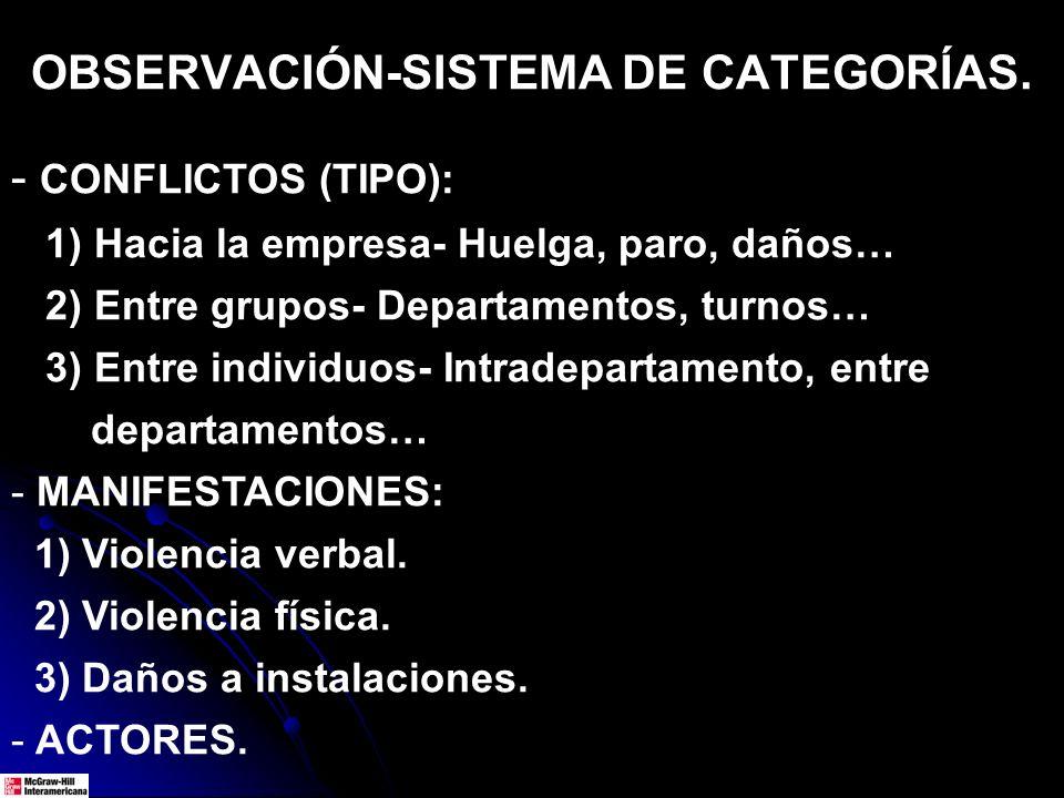 OBSERVACIÓN-SISTEMA DE CATEGORÍAS. - CONFLICTOS (TIPO): 1) Hacia la empresa- Huelga, paro, daños… 2) Entre grupos- Departamentos, turnos… 3) Entre ind