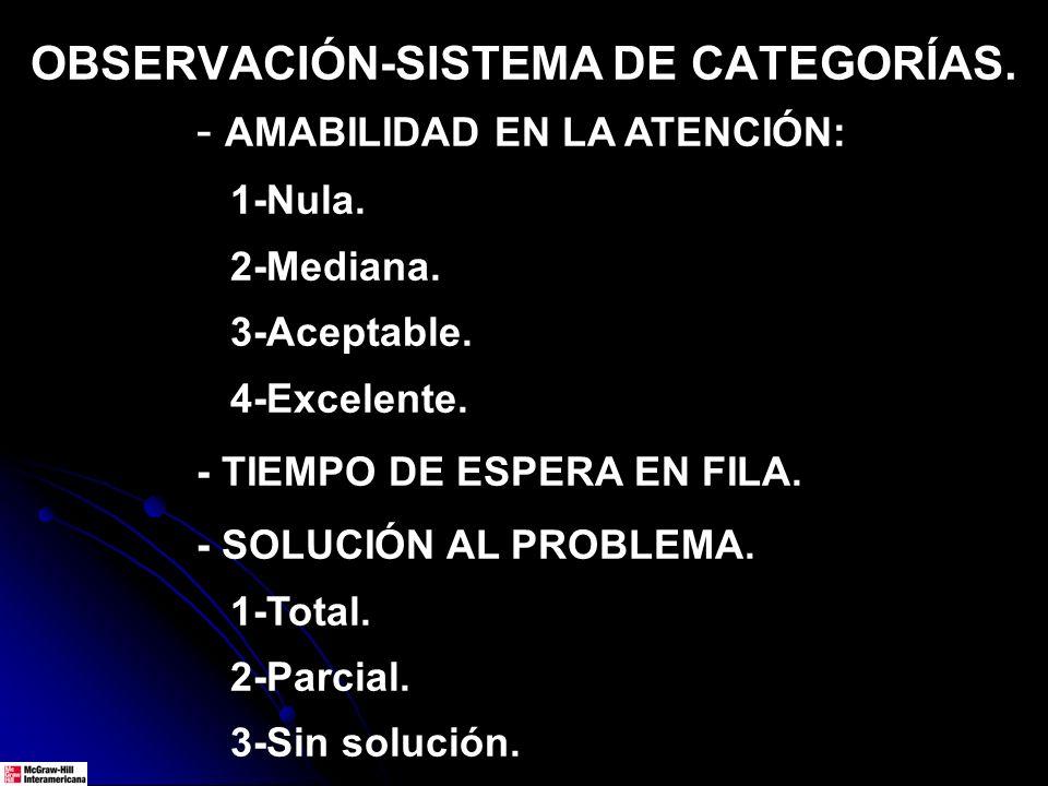 OBSERVACIÓN-SISTEMA DE CATEGORÍAS. - AMABILIDAD EN LA ATENCIÓN: 1-Nula. 2-Mediana. 3-Aceptable. 4-Excelente. - TIEMPO DE ESPERA EN FILA. - SOLUCIÓN AL