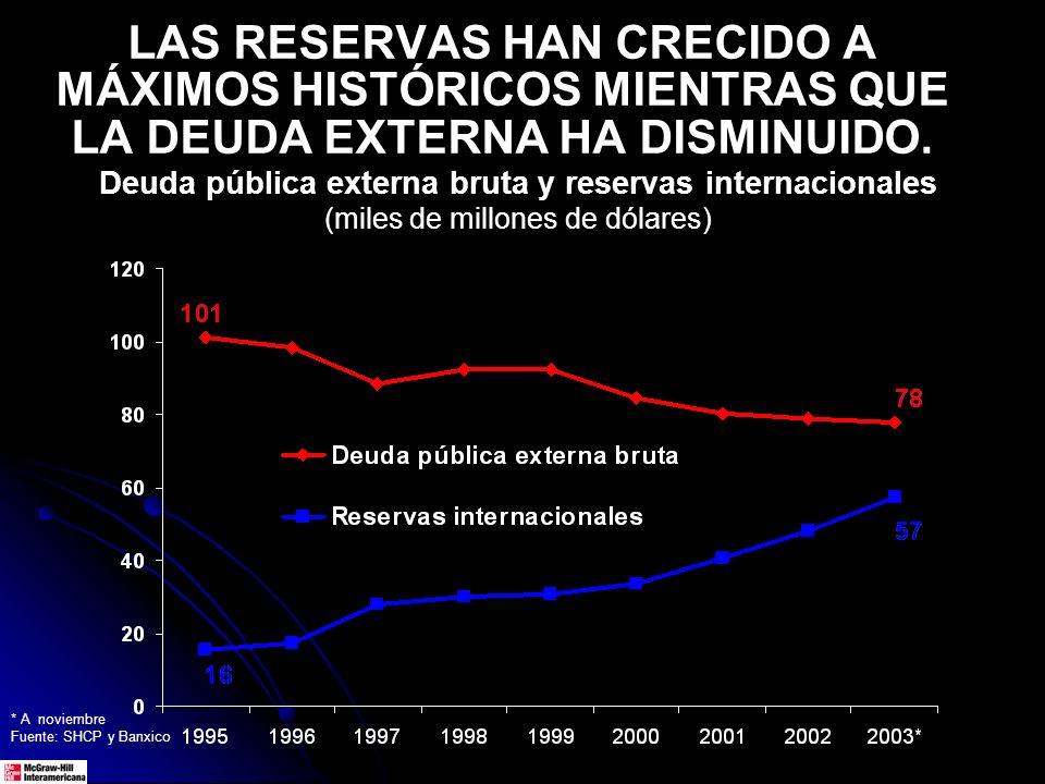 LAS RESERVAS HAN CRECIDO A MÁXIMOS HISTÓRICOS MIENTRAS QUE LA DEUDA EXTERNA HA DISMINUIDO. Deuda pública externa bruta y reservas internacionales (mil