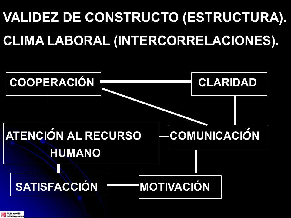 VALIDEZ DE CONSTRUCTO (ESTRUCTURA). CLIMA LABORAL (INTERCORRELACIONES). COOPERACIÓN CLARIDAD ATENCI Ó N AL RECURSO COMUNICACI Ó N HUMANO SATISFACCIÓN