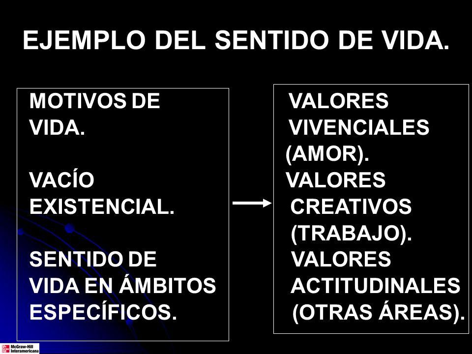 EJEMPLO DEL SENTIDO DE VIDA. MOTIVOS DE VALORES VIDA. VIVENCIALES (AMOR). VACÍO VALORES EXISTENCIAL. CREATIVOS (TRABAJO). SENTIDO DE VALORES VIDA EN Á