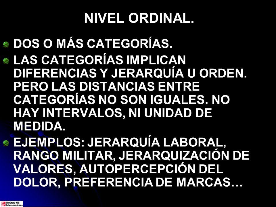 NIVEL ORDINAL. DOS O MÁS CATEGORÍAS. LAS CATEGORÍAS IMPLICAN DIFERENCIAS Y JERARQUÍA U ORDEN. PERO LAS DISTANCIAS ENTRE CATEGORÍAS NO SON IGUALES. NO