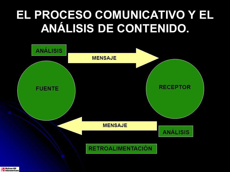 EL PROCESO COMUNICATIVO Y EL ANÁLISIS DE CONTENIDO. FUENTE RECEPTOR RETROALIMENTACIÓN ENCODICA-DECODIFICA MENSAJE ANÁLISIS
