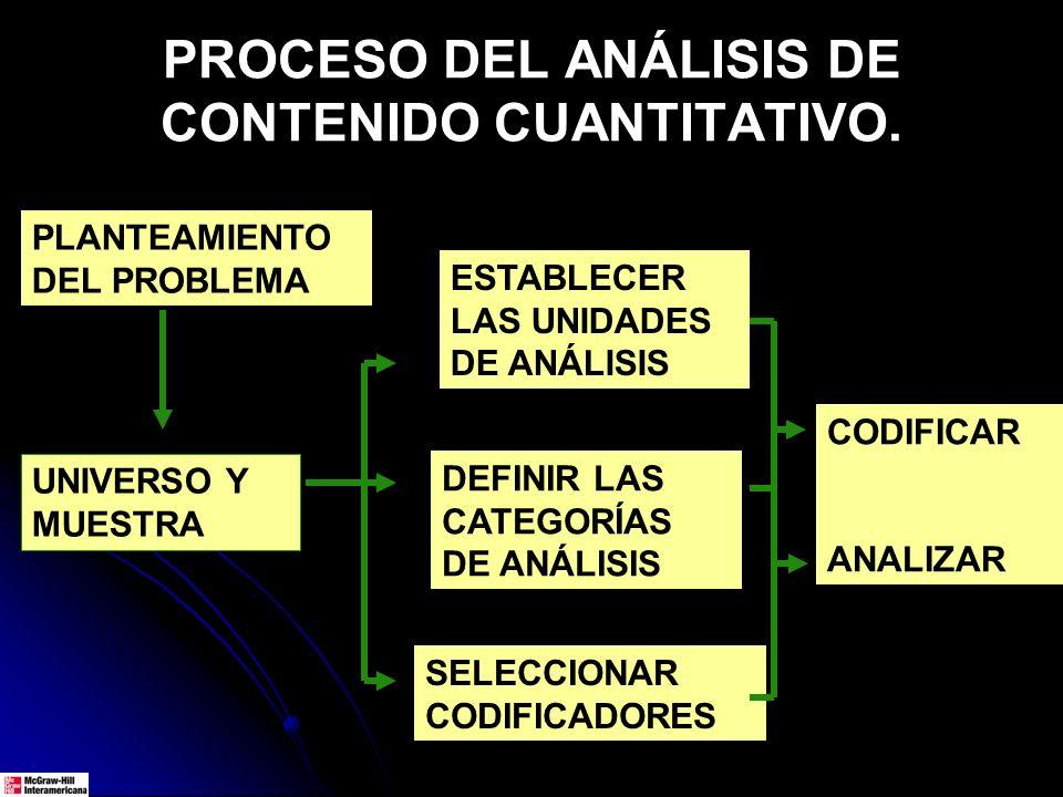 PLANTEAMIENTO DEL PROBLEMA UNIVERSO Y MUESTRA DEFINIR LAS CATEGORÍAS DE ANÁLISIS ESTABLECER LAS UNIDADES DE ANÁLISIS SELECCIONAR CODIFICADORES CODIFIC