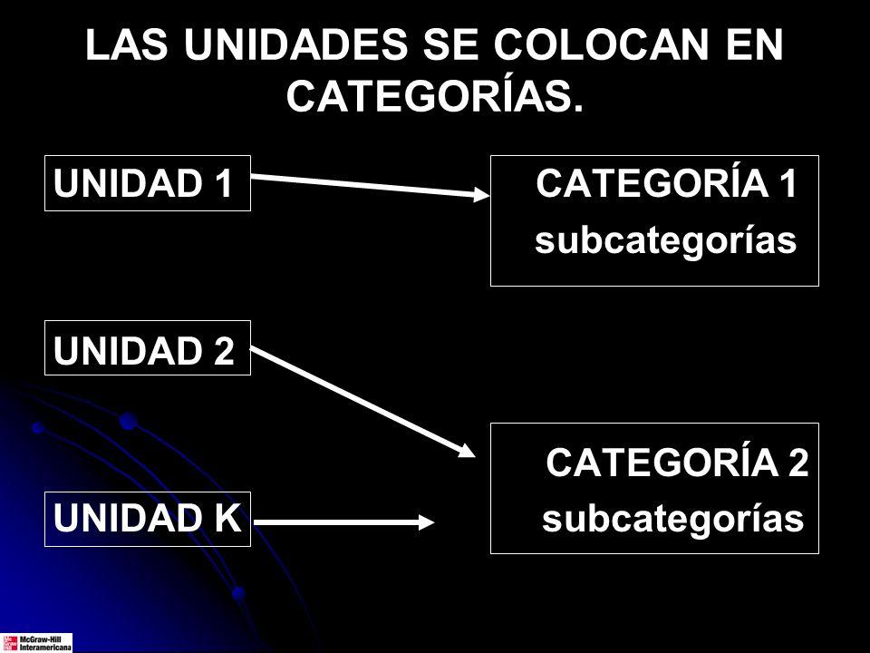 LAS UNIDADES SE COLOCAN EN CATEGORÍAS. UNIDAD 1 CATEGORÍA 1 subcategorías UNIDAD 2 CATEGORÍA 2 UNIDAD K subcategorías