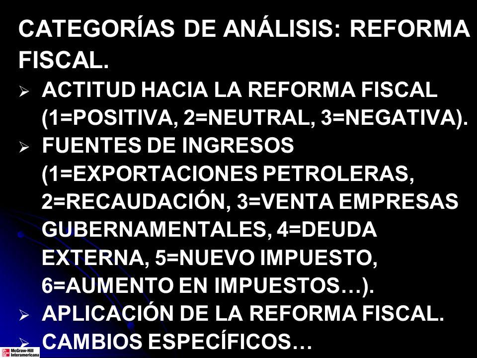 CATEGORÍAS DE ANÁLISIS: REFORMA FISCAL. ACTITUD HACIA LA REFORMA FISCAL (1=POSITIVA, 2=NEUTRAL, 3=NEGATIVA). FUENTES DE INGRESOS (1=EXPORTACIONES PETR