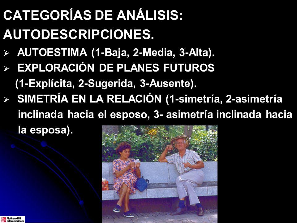 CATEGORÍAS DE ANÁLISIS: AUTODESCRIPCIONES. AUTOESTIMA (1-Baja, 2-Media, 3-Alta). EXPLORACIÓN DE PLANES FUTUROS (1-Explícita, 2-Sugerida, 3-Ausente). S