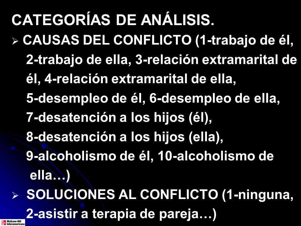 CATEGORÍAS DE ANÁLISIS. CAUSAS DEL CONFLICTO (1-trabajo de él, 2-trabajo de ella, 3-relación extramarital de él, 4-relación extramarital de ella, 5-de