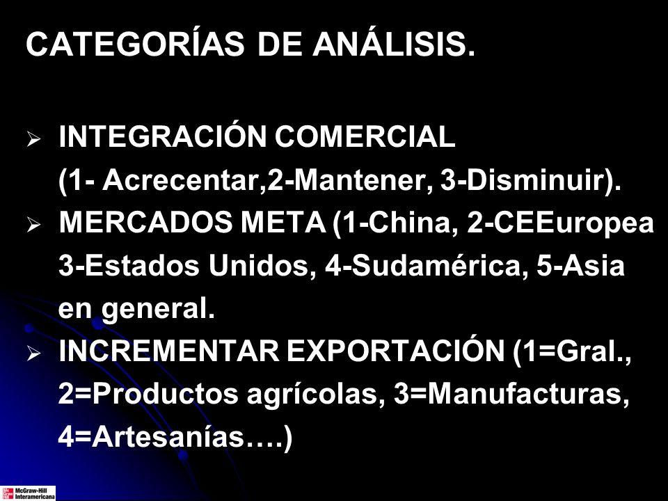 CATEGORÍAS DE ANÁLISIS. INTEGRACIÓN COMERCIAL (1- Acrecentar,2-Mantener, 3-Disminuir). MERCADOS META (1-China, 2-CEEuropea 3-Estados Unidos, 4-Sudamér