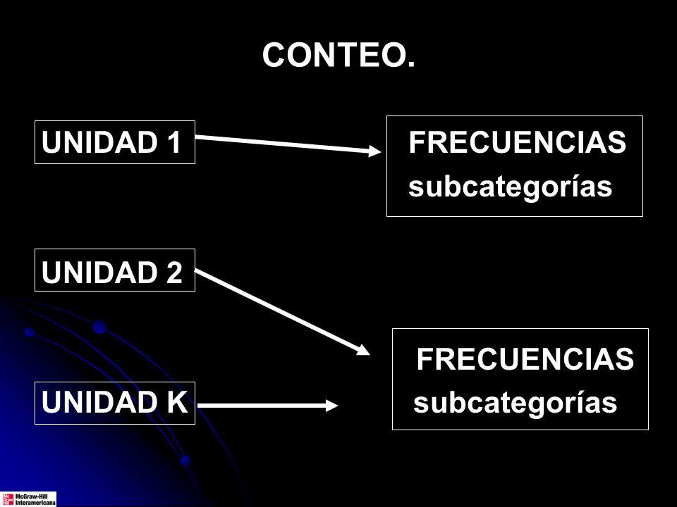 CONTEO. UNIDAD 1 FRECUENCIAS subcategorías UNIDAD 2 FRECUENCIAS UNIDAD K subcategorías