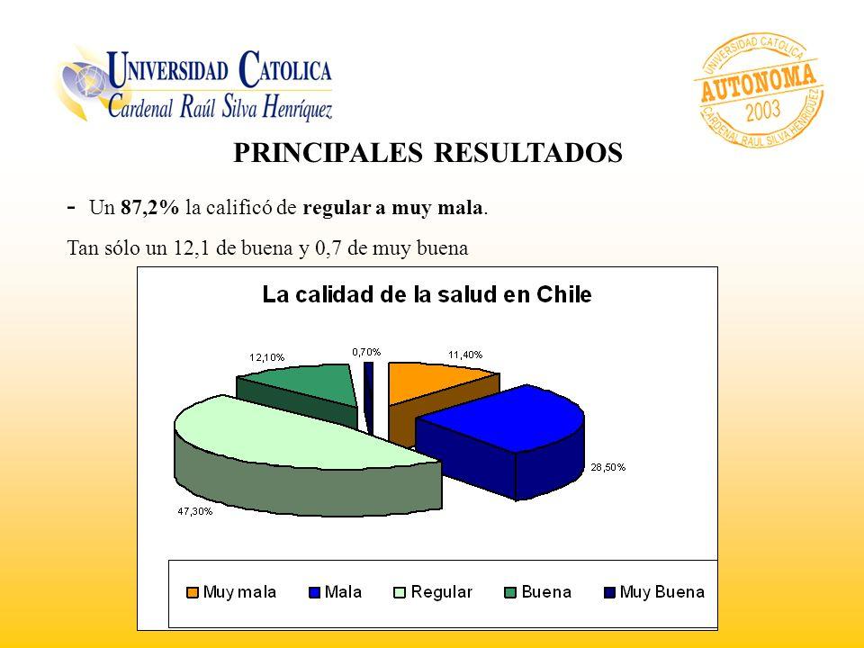 PRINCIPALES RESULTADOS - Un 87,2% la calificó de regular a muy mala.