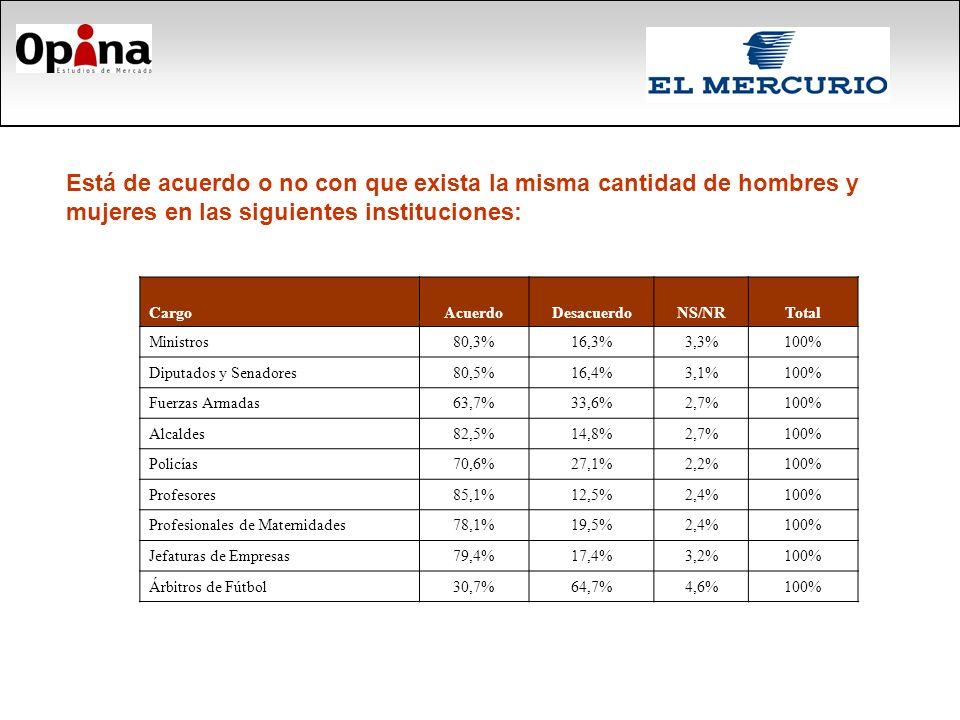 CargoAcuerdoDesacuerdoNS/NRTotal Ministros80,3%16,3%3,3%100% Diputados y Senadores80,5%16,4%3,1%100% Fuerzas Armadas63,7%33,6%2,7%100% Alcaldes82,5%14,8%2,7%100% Policías70,6%27,1%2,2%100% Profesores85,1%12,5%2,4%100% Profesionales de Maternidades78,1%19,5%2,4%100% Jefaturas de Empresas79,4%17,4%3,2%100% Árbitros de Fútbol30,7%64,7%4,6%100% Está de acuerdo o no con que exista la misma cantidad de hombres y mujeres en las siguientes instituciones: