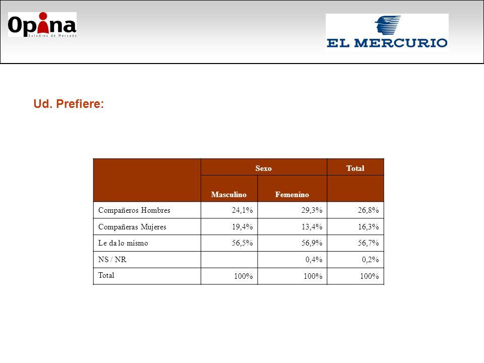 SexoTotal MasculinoFemenino Compañeros Hombres24,1%29,3%26,8% Compañeras Mujeres19,4%13,4%16,3% Le da lo mismo56,5%56,9%56,7% NS / NR 0,4%0,2% Total 100% Ud.